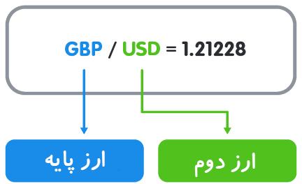 مثال نرخ های فارکس