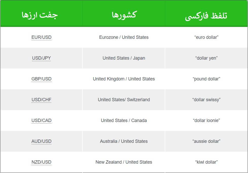 جدول جفت ارزهای اصلی