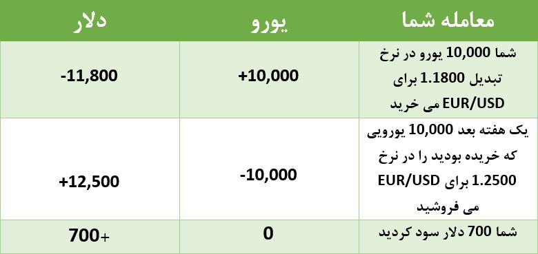 مثال معامله در فارکس