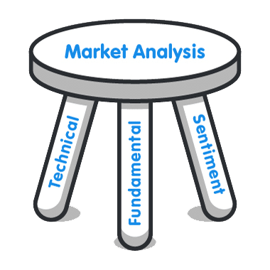 سه پایه تحلیل فارکس