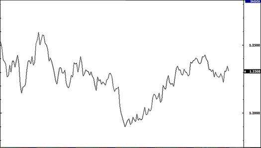 نمودار خطی یورو/دلار