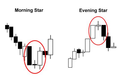 الگوی ستاره صبحگاهی و ستاره شام گاهی