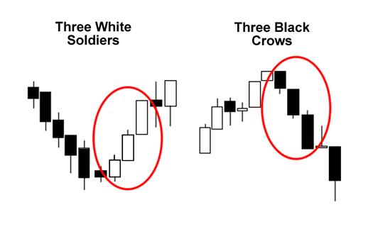 الگوی 3 سرباز سفید و سه کلاغ سیاه