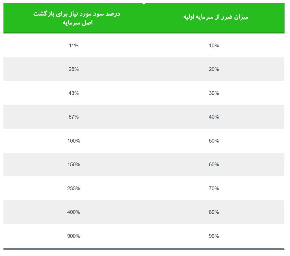 جدول ریکاوری سرمایه