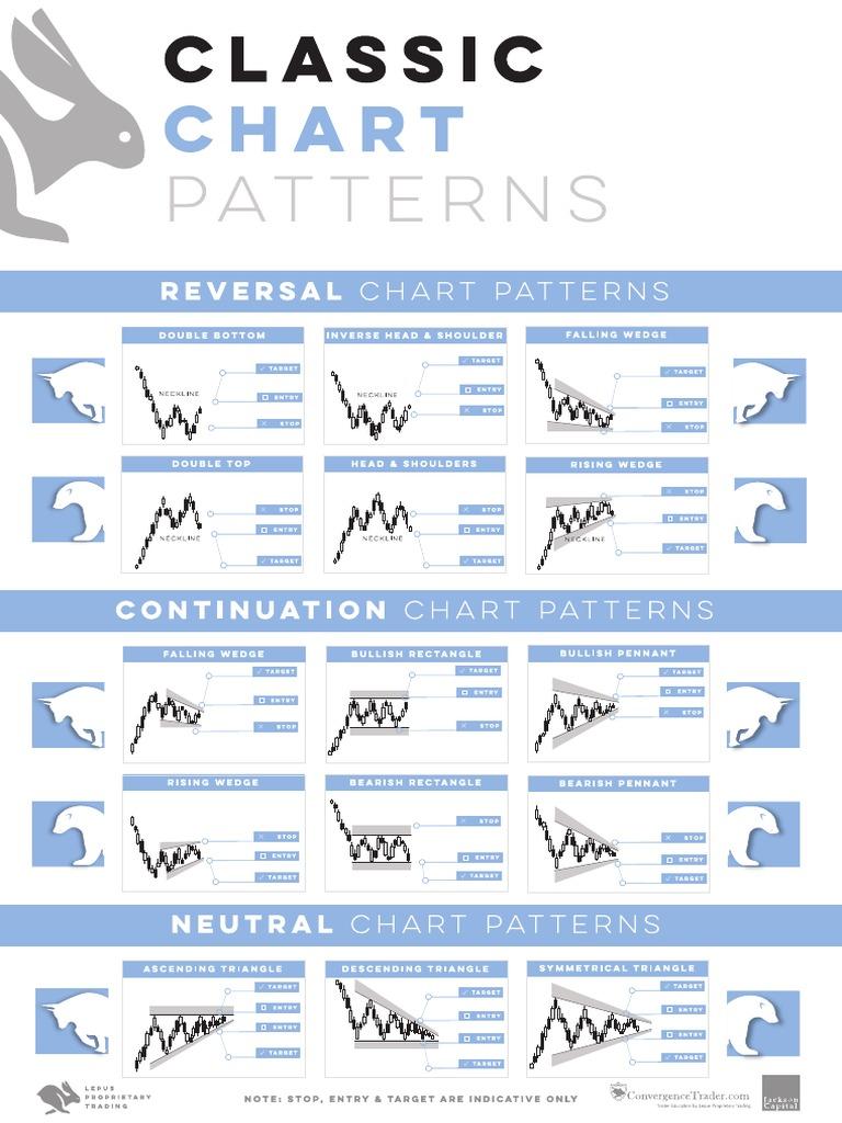 انواع الگوهای نموداری