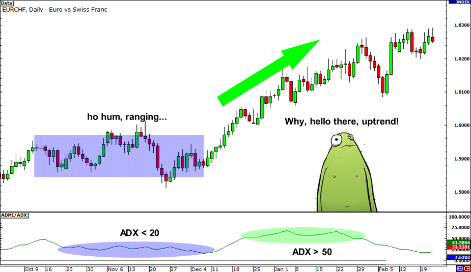 روند صعودی ADX