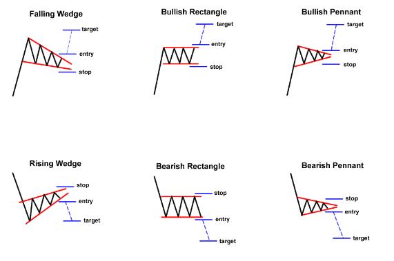 الگوی نموداری