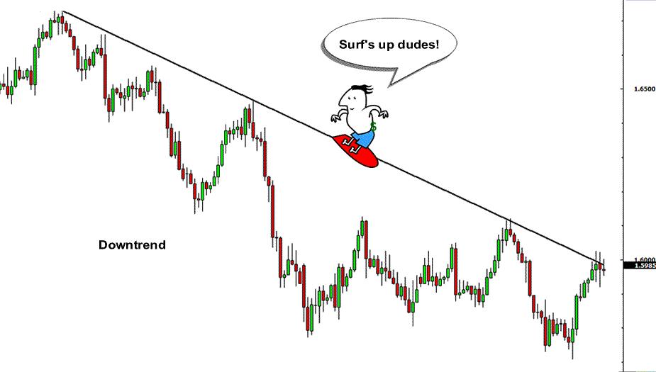 روند گرفتن بازار