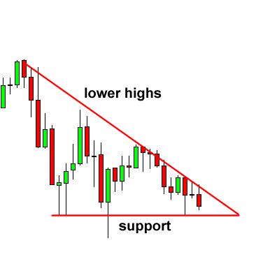 پیش از مثلث کاهشی