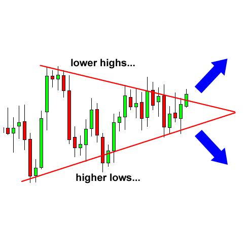 مثلث متقارن
