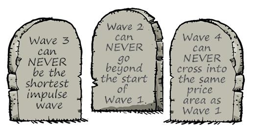 3 قانون الیوت