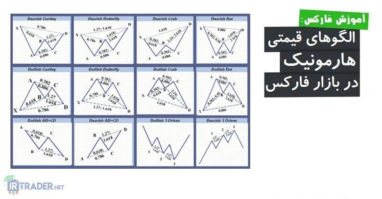 آموزش الگوهای هارمونیک در فارکس