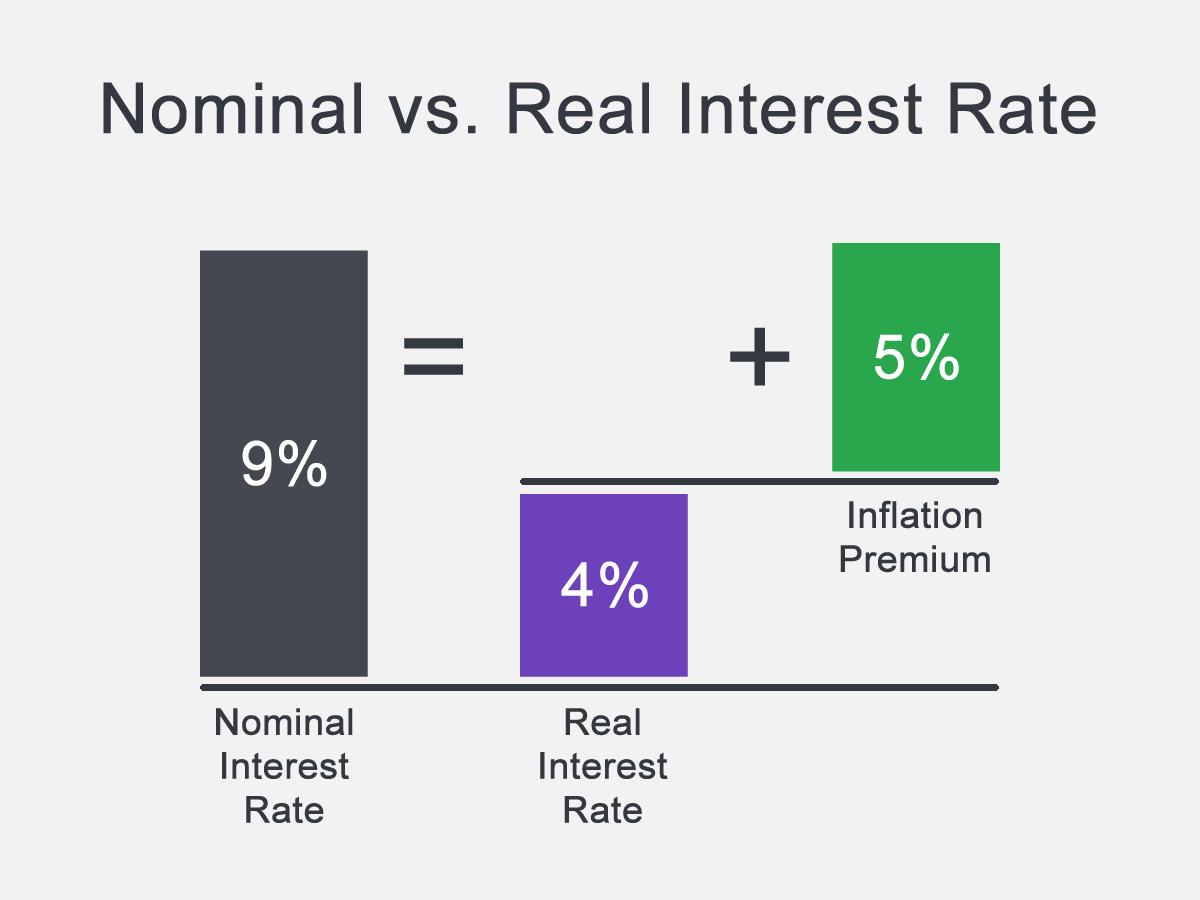نرخ بهره اسمی در برابر واقعی