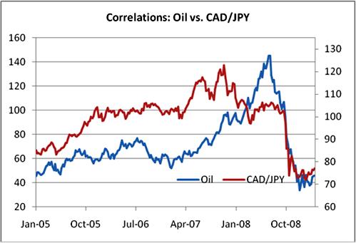 همبستگی نفت و دلار کانادا